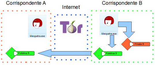 Illustrazione PGP+TOR da B prepara chiavi